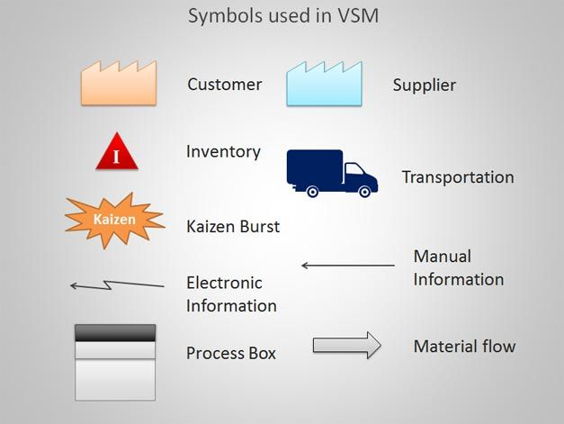 Value Stream Mapping template VSM
