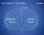 Venn Diagram Social Value for PowerPoint