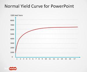Normal Yield Curve PowerPoint Template